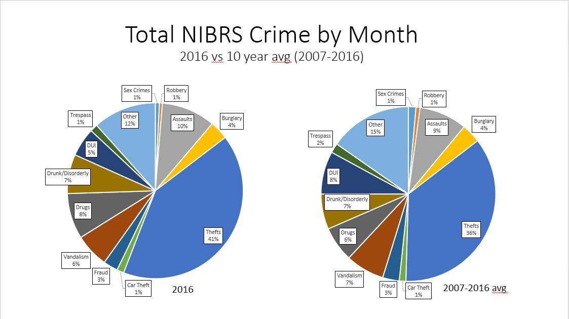 Total Crime by Month